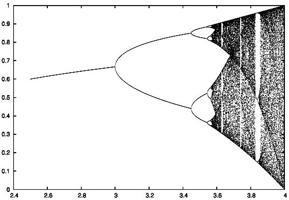 Diagrama_de_bifurcación