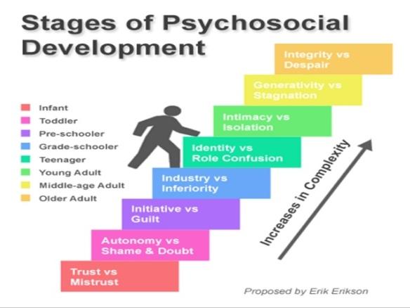 erik-erikson-stages-of-development-11-638