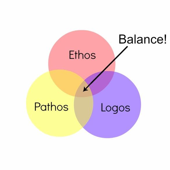 ethospathoslogos